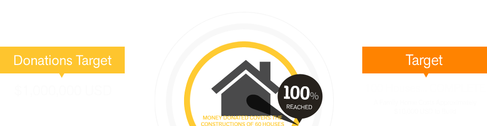 100% reached on donations