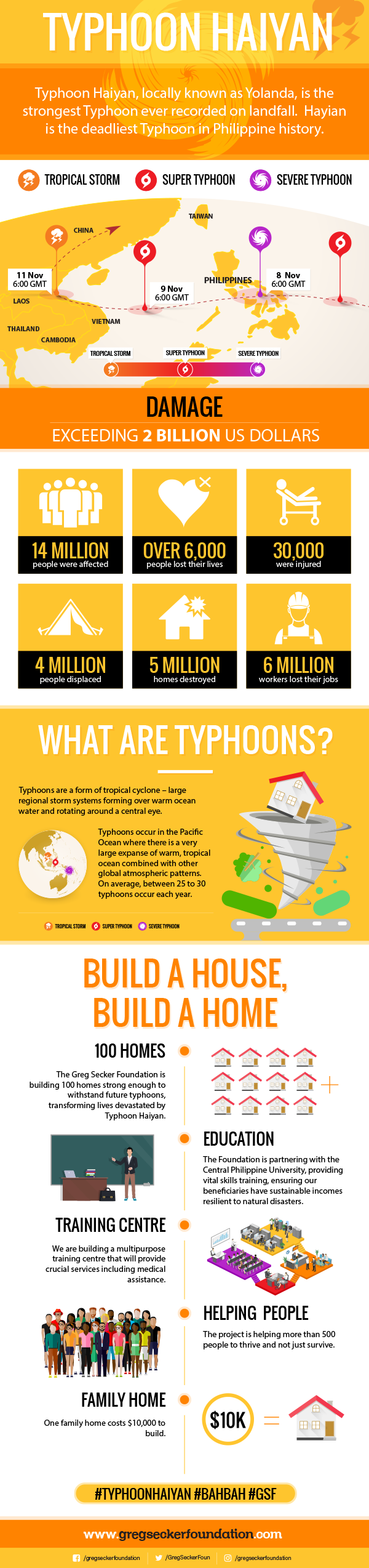 Facts about typhoon Haiyan