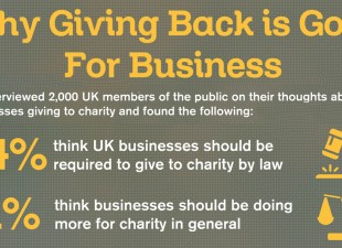 Giving to Charity Good for Business Survey Finds